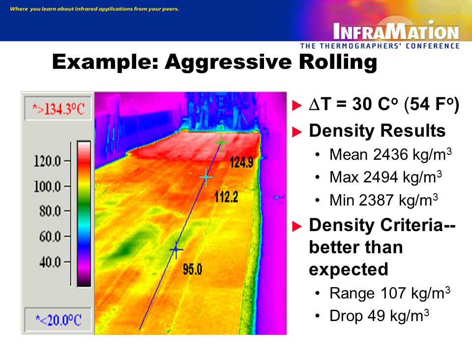 Example: Aggressive Rolling