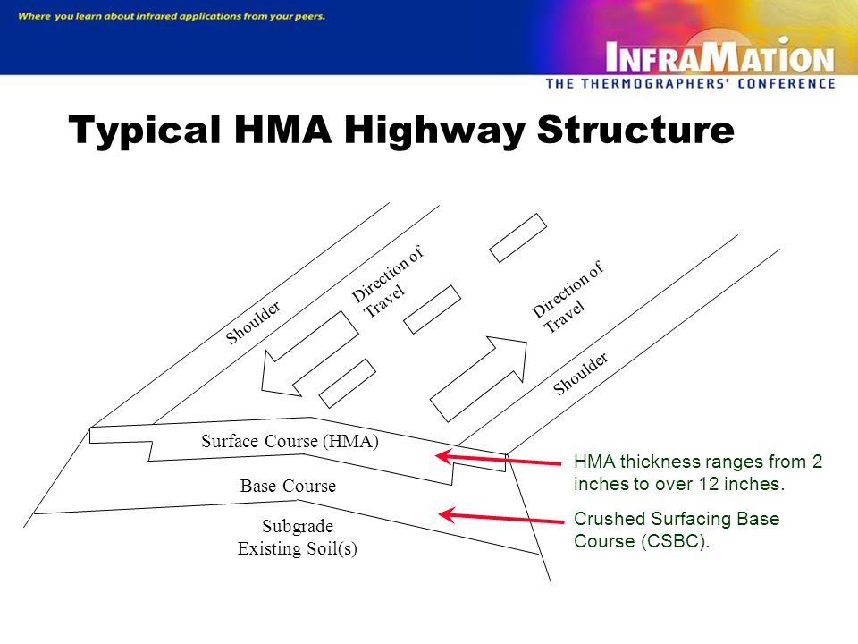Typical HMA Highway Structure