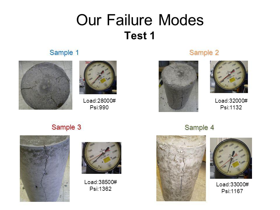 Our Failure Modes Test 1 Sample 1 Sample 2 Sample 3 Sample 4
