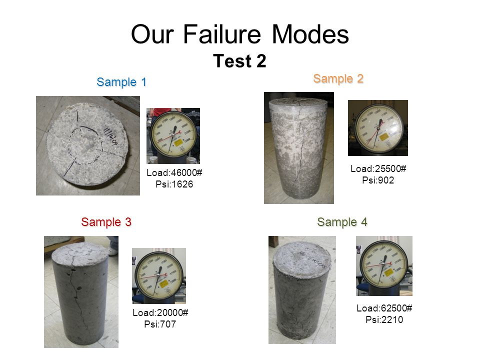 Our Failure Modes Test 2 Sample 2 Sample 1 Sample 3 Sample 4