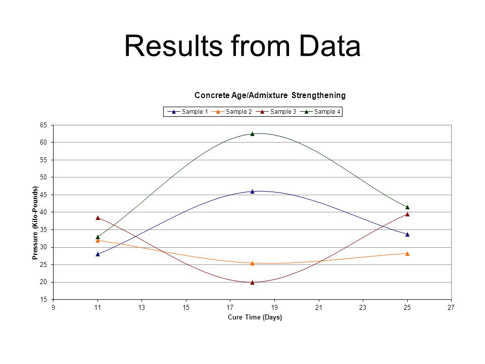 Results from Data