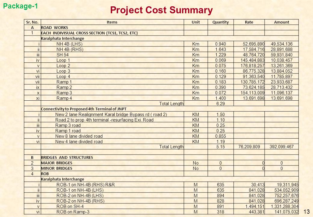 Project Cost Summary Package-1 Sr. No. Items Unit Quantity Rate Amount