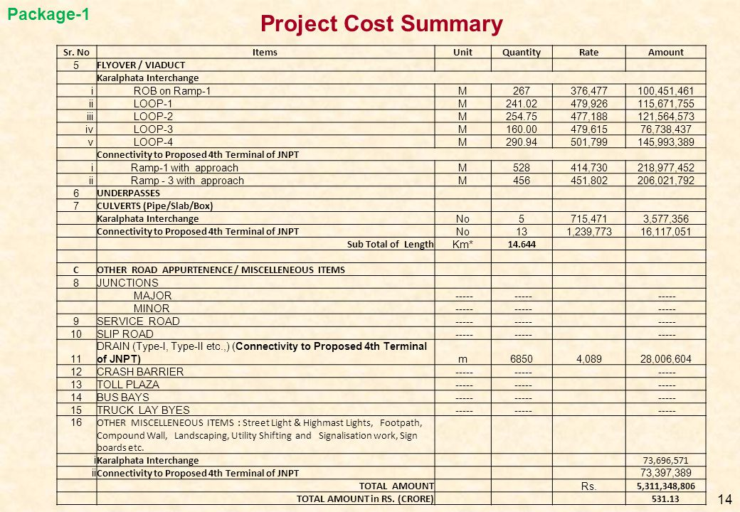 Project Cost Summary Package-1 Sr. No Items Unit Quantity Rate Amount