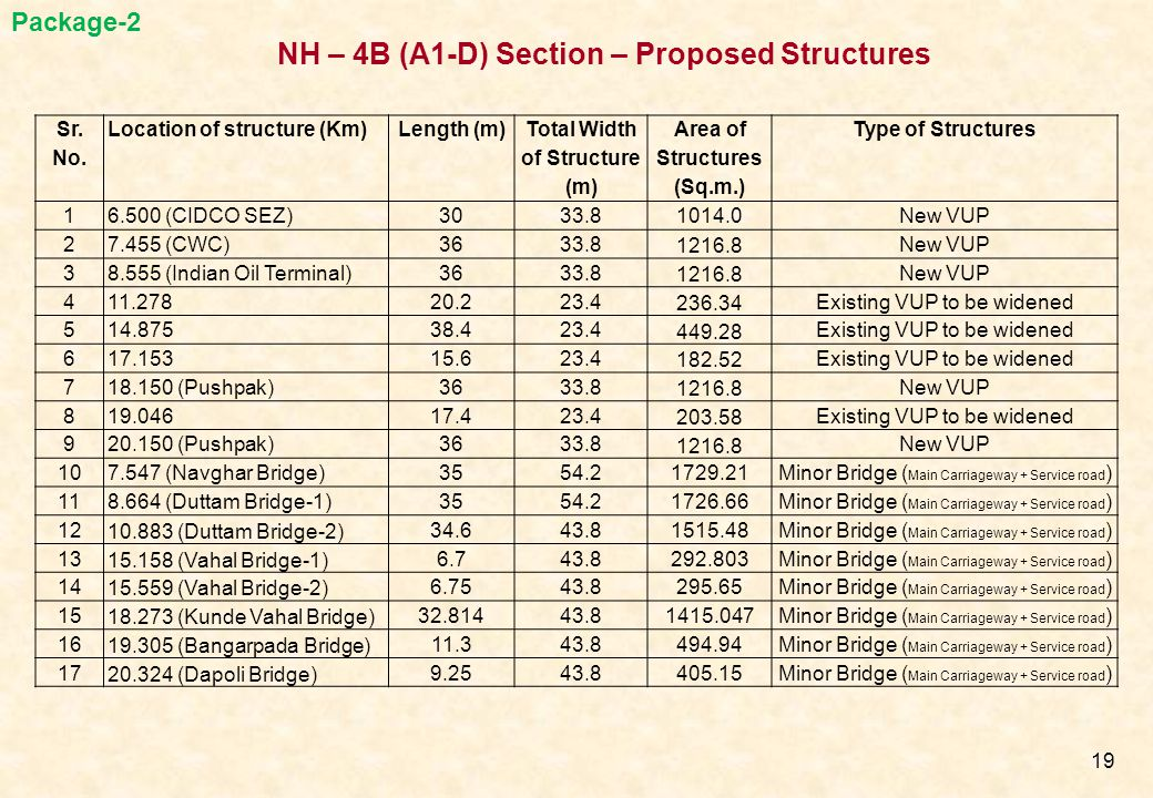 Total Width of Structure (m) Area of Structures (Sq.m.)