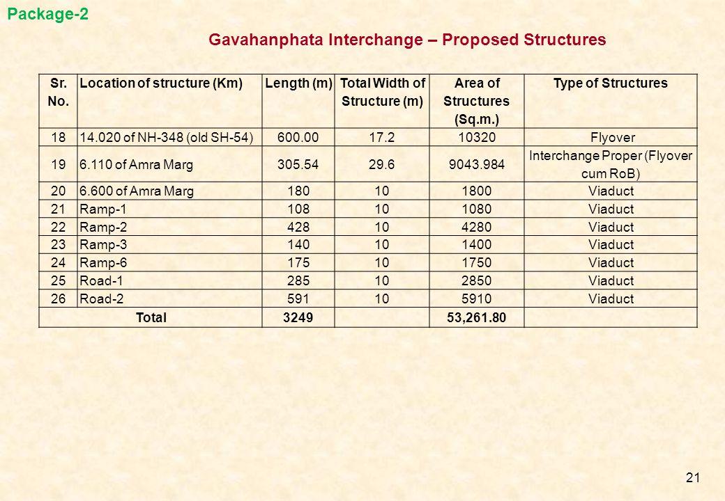 Gavahanphata Interchange – Proposed Structures