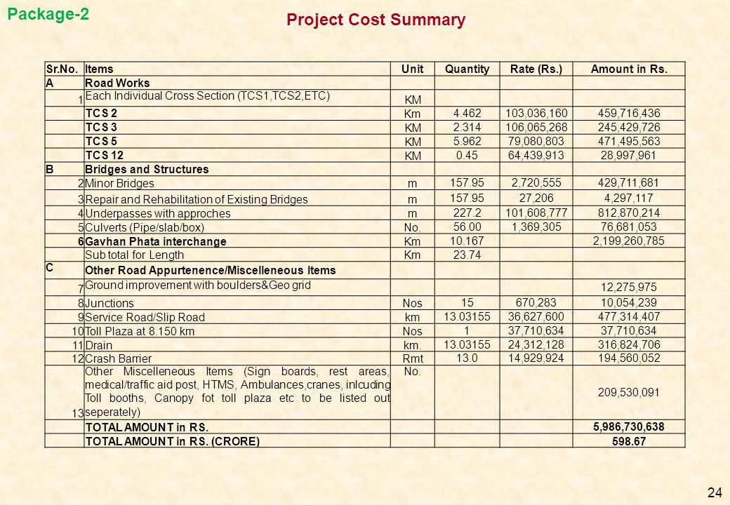 Package-2 Project Cost Summary Sr.No. Items Unit Quantity Rate (Rs.)