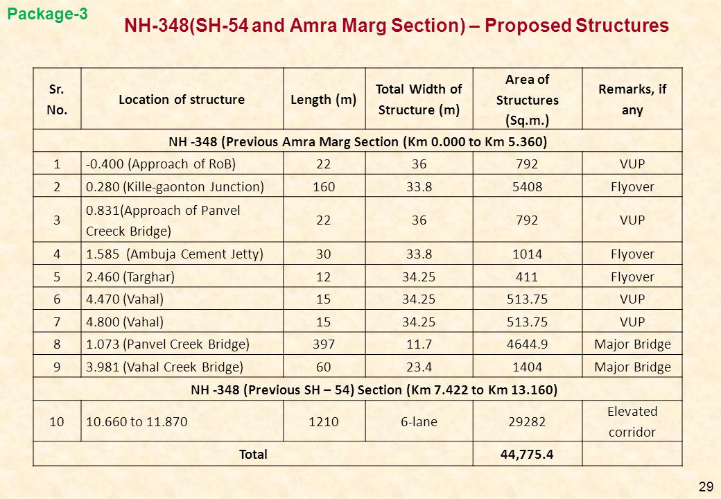 NH-348(SH-54 and Amra Marg Section) – Proposed Structures