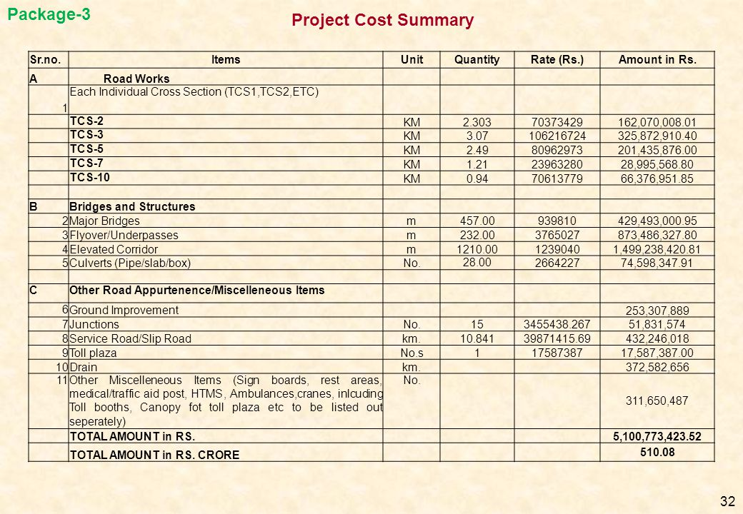 Package-3 Project Cost Summary Sr.no. Items Unit Quantity Rate (Rs.)