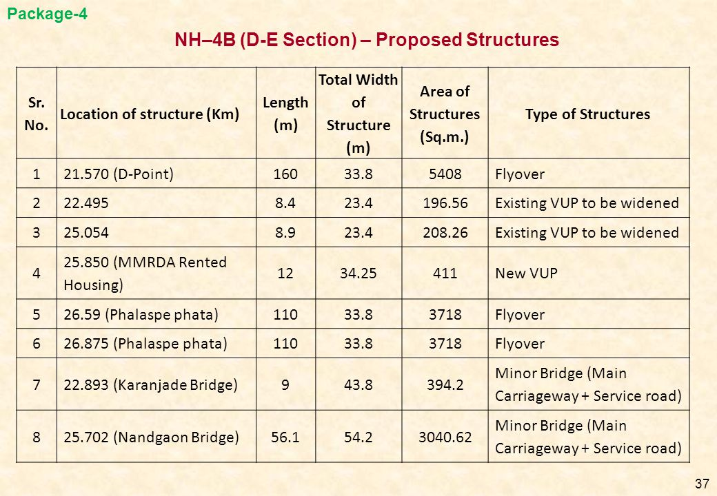 NH–4B (D-E Section) – Proposed Structures