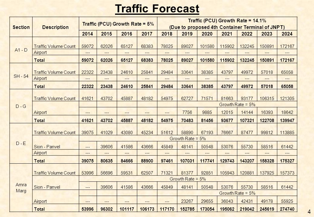 Traffic Forecast Section Description Traffic (PCU) Growth Rate = 5%