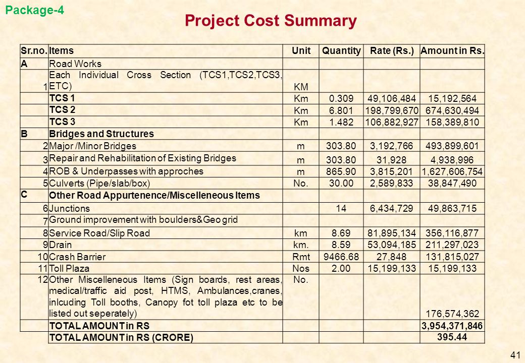Project Cost Summary Package-4 Sr.no. Items Unit Quantity Rate (Rs.)