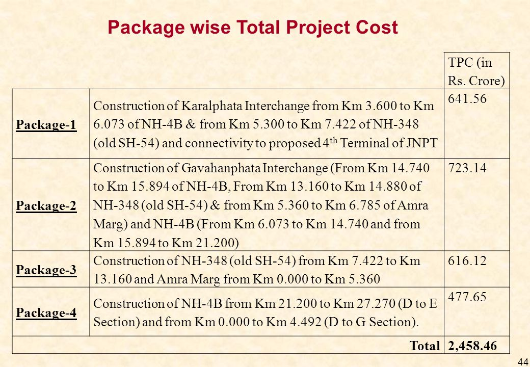 Package wise Total Project Cost