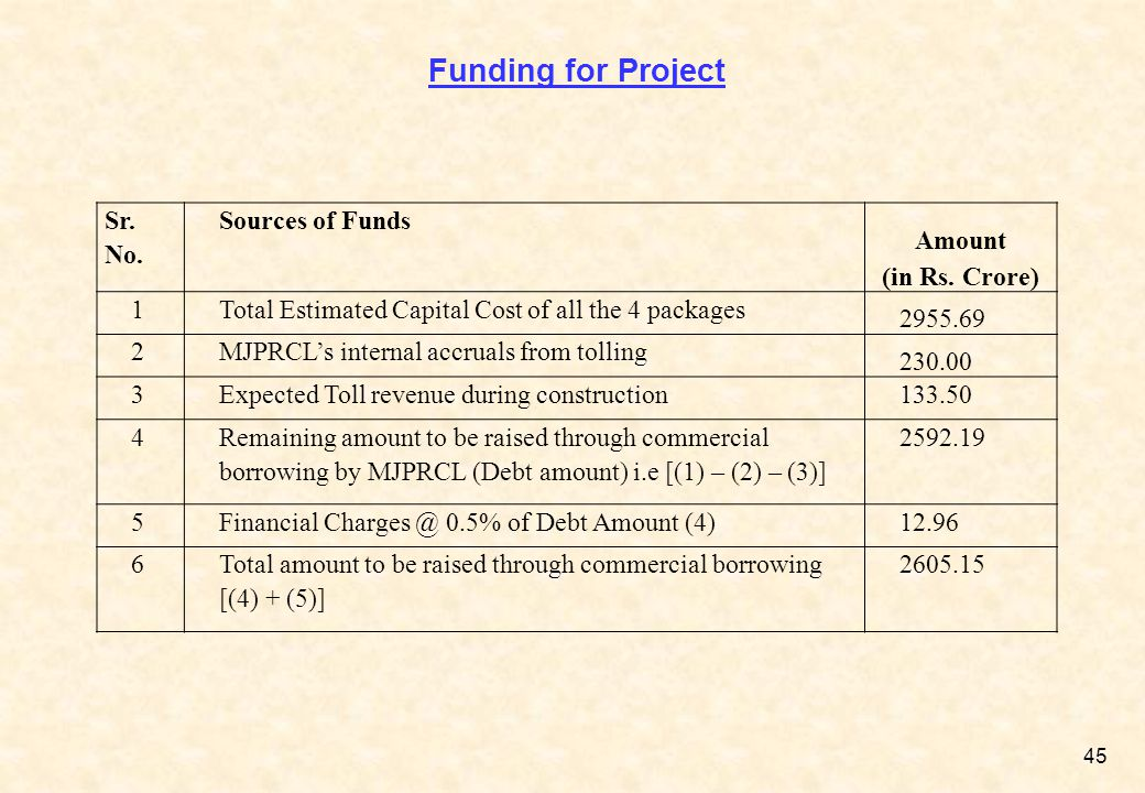 Funding for Project Sr. No. Sources of Funds Amount (in Rs. Crore) 1