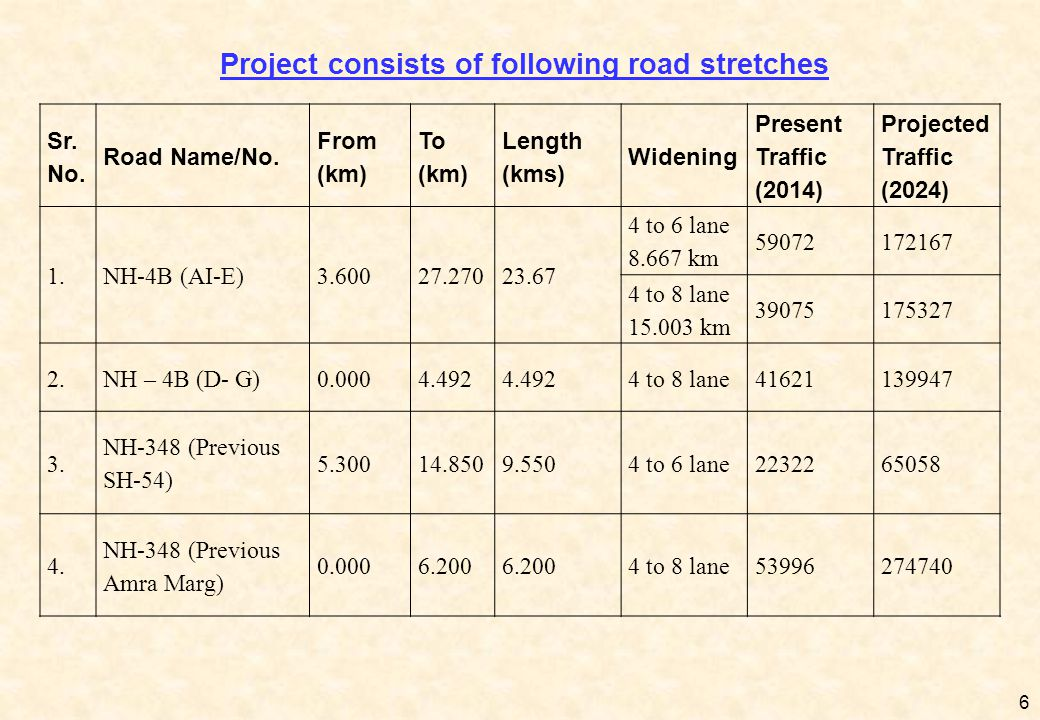 Project consists of following road stretches