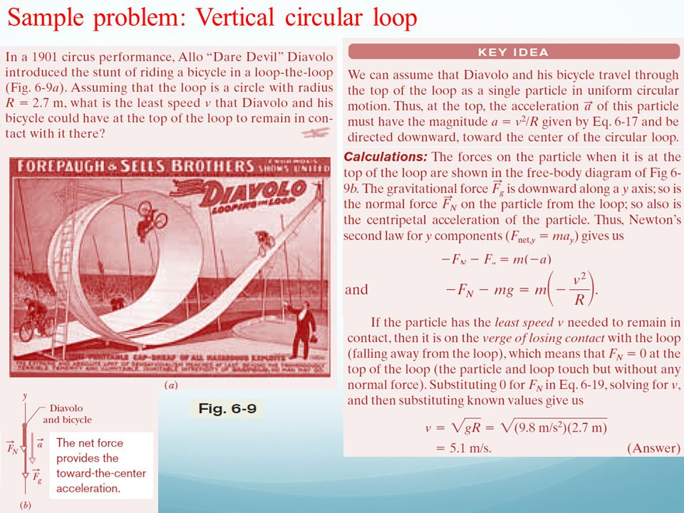 Sample problem: Vertical circular loop