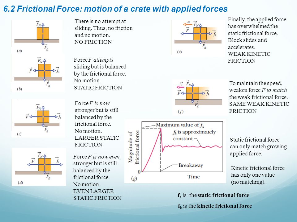 6.2 Frictional Force: motion of a crate with applied forces