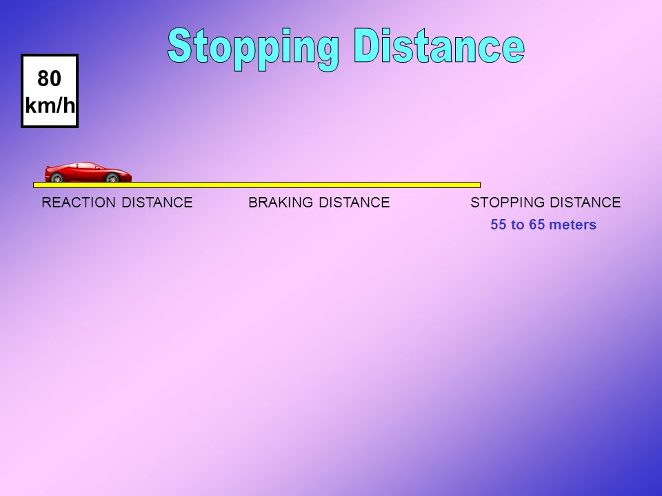 REACTION DISTANCE BRAKING DISTANCE STOPPING DISTANCE