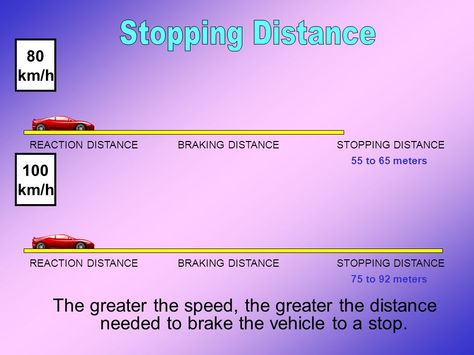 Stopping Distance 80. km/h. REACTION DISTANCE BRAKING DISTANCE STOPPING DISTANCE.