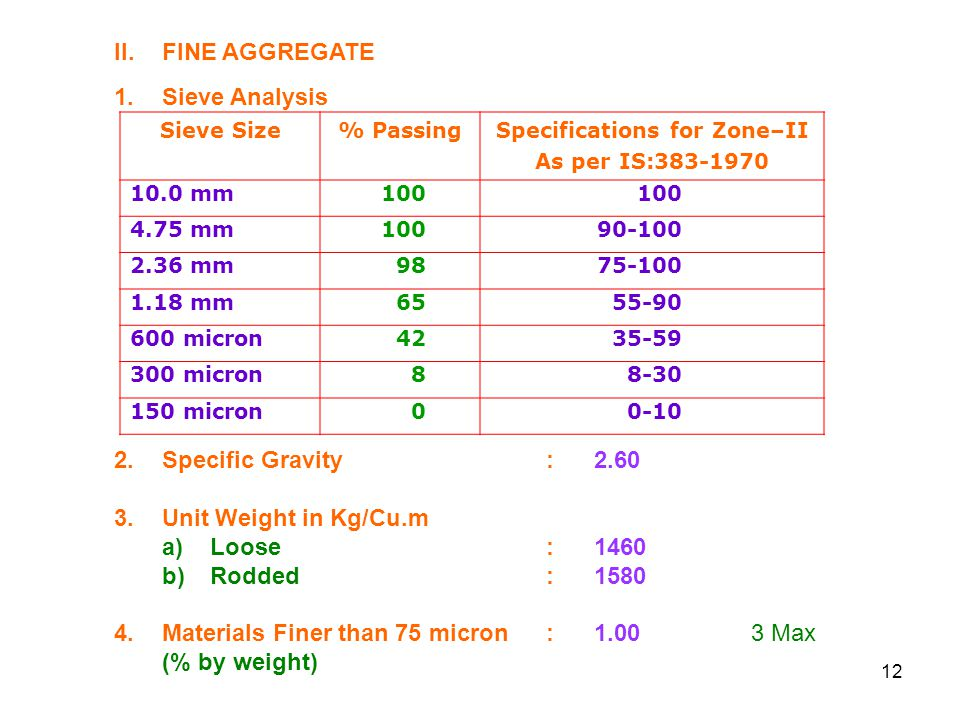 Specifications for Zone–II