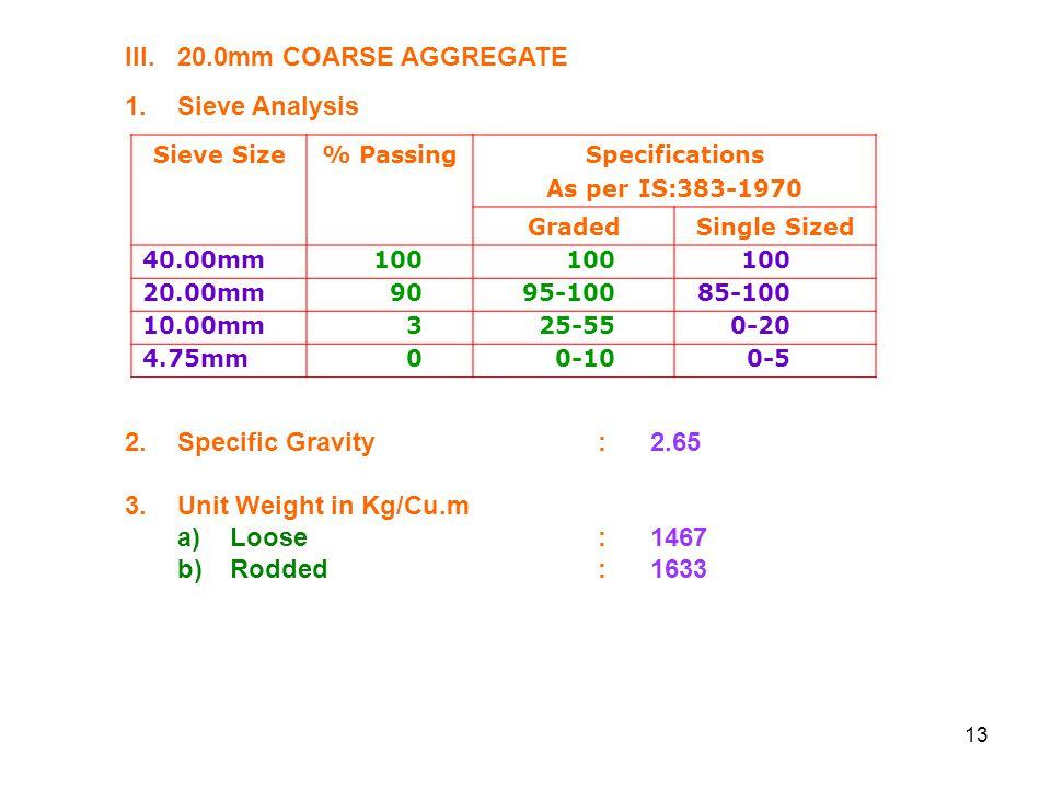 III. 20.0mm COARSE AGGREGATE 1. Sieve Analysis
