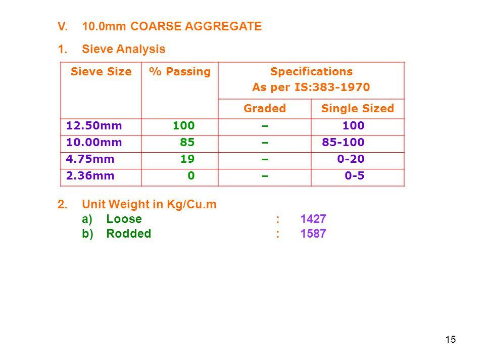 V. 10.0mm COARSE AGGREGATE 1. Sieve Analysis 2. Unit Weight in Kg/Cu.m