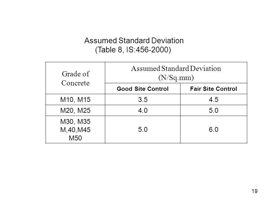 Assumed Standard Deviation