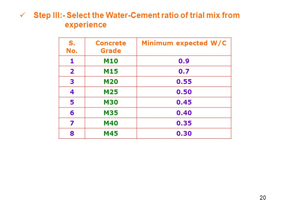 Step III:- Select the Water-Cement ratio of trial mix from experience