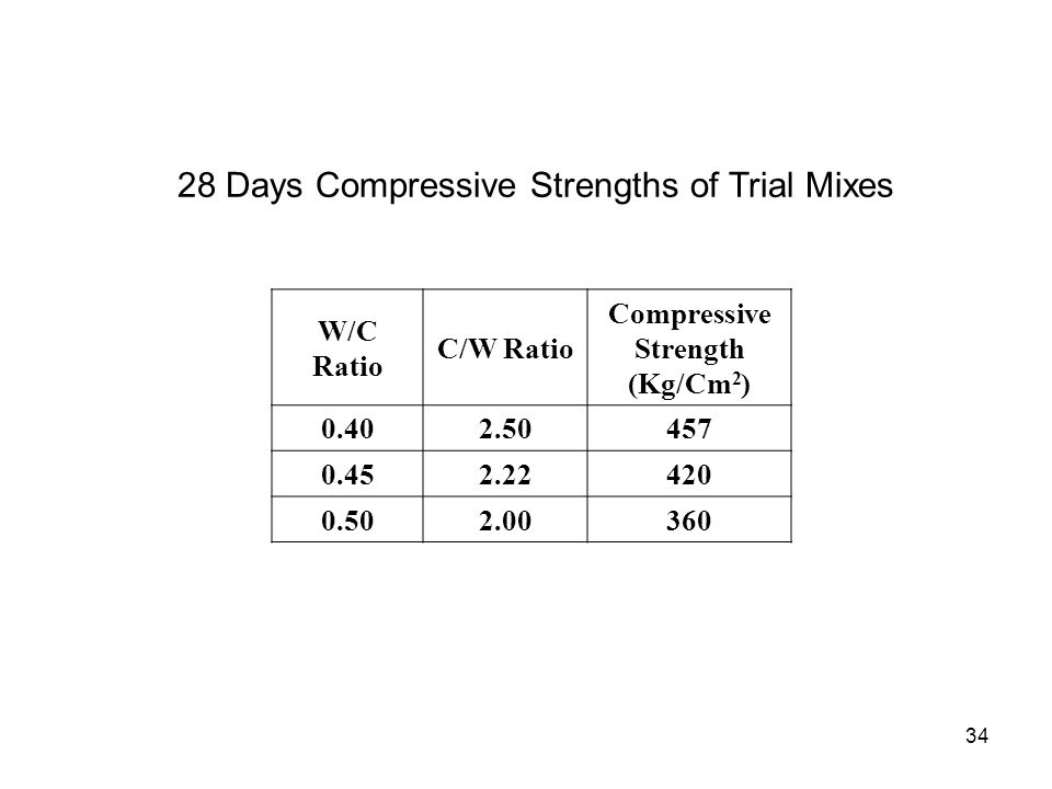 28 Days Compressive Strengths of Trial Mixes