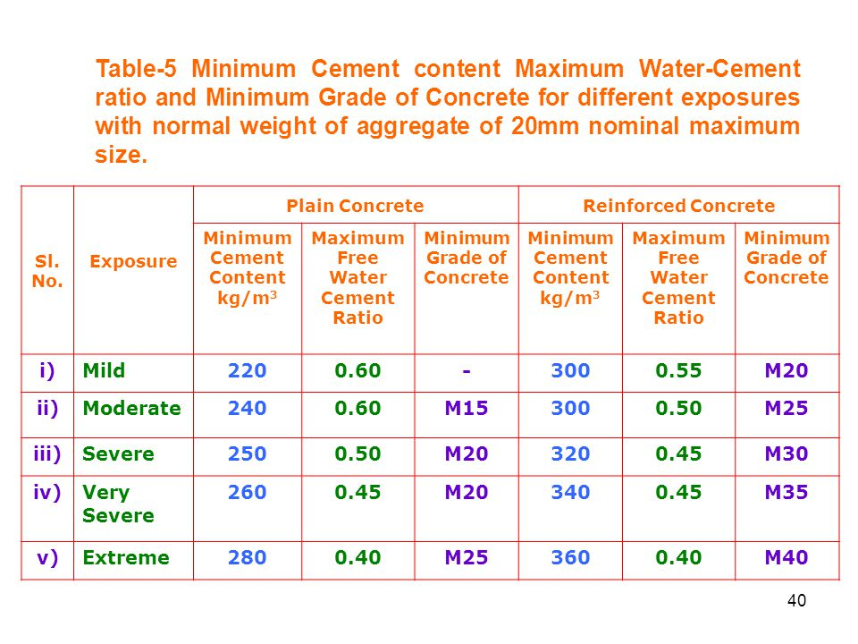 Table-5 Minimum Cement content Maximum Water-Cement ratio and Minimum Grade of Concrete for different exposures with normal weight of aggregate of 20mm nominal maximum size.