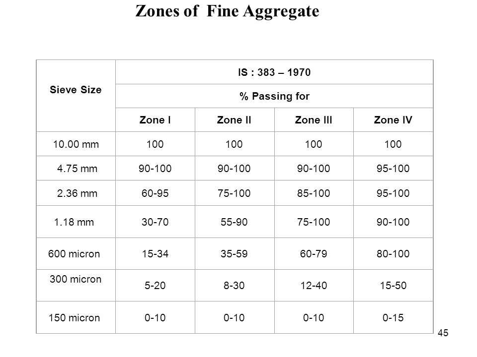 Zones of Fine Aggregate