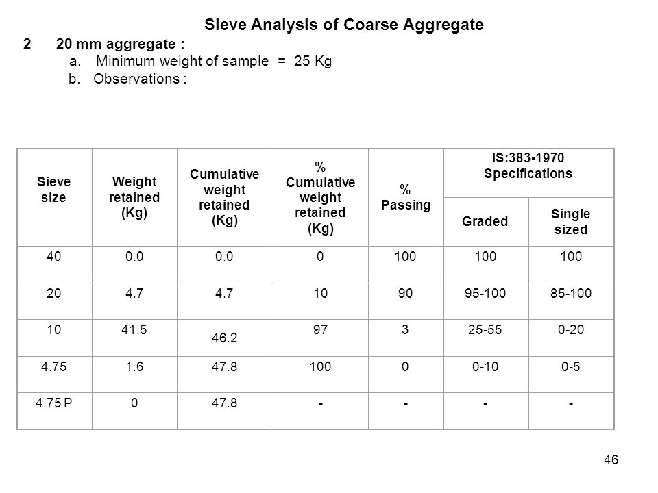 Sieve Analysis of Coarse Aggregate