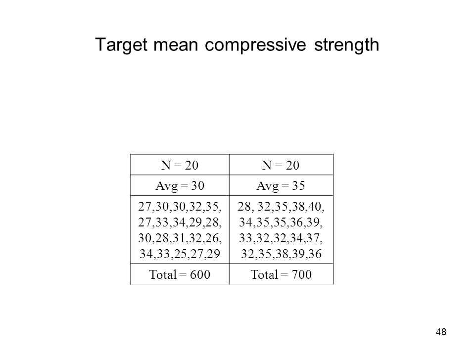 Target mean compressive strength