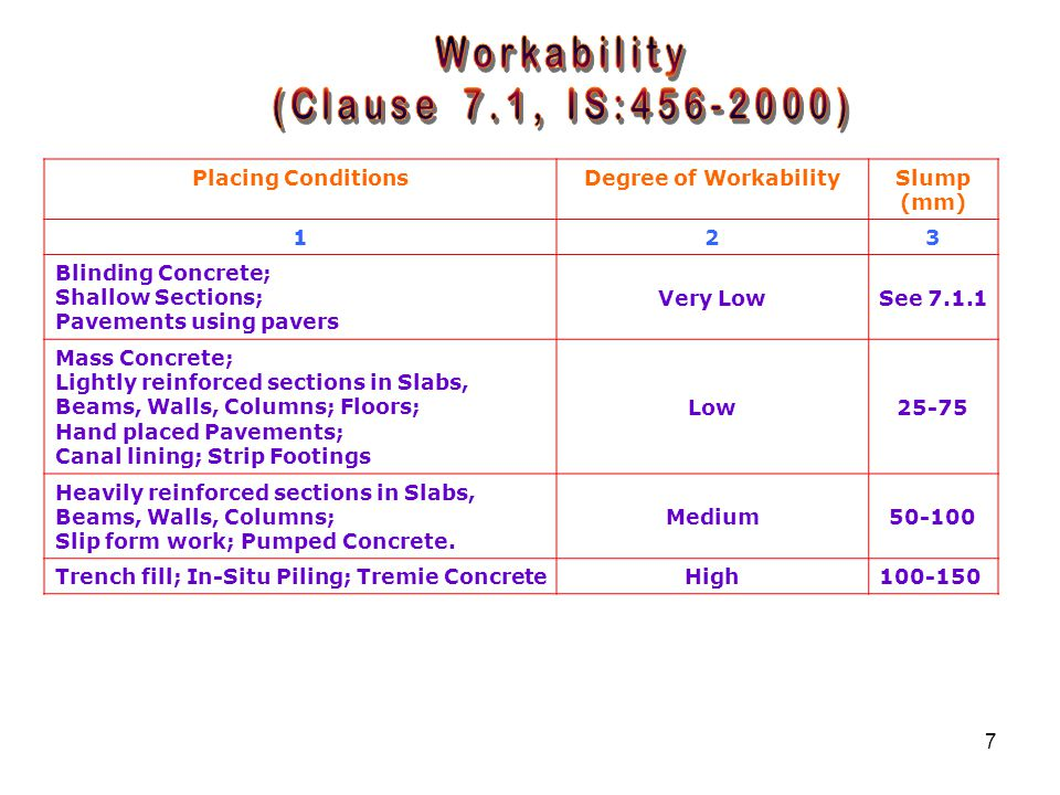 Workability (Clause 7.1, IS:456-2000) Placing Conditions
