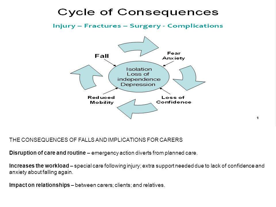 THE CONSEQUENCES OF FALLS AND IMPLICATIONS FOR CARERS