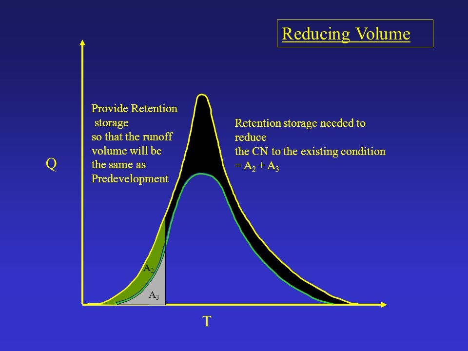 Reducing Volume Q T Provide Retention storage so that the runoff