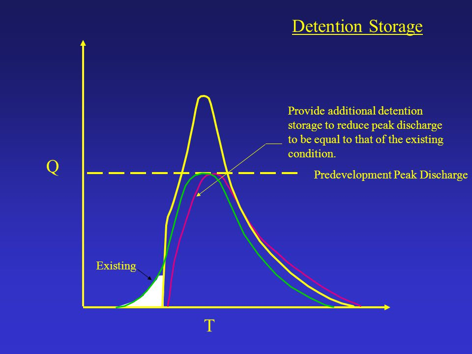 Detention Storage Provide additional detention storage to reduce peak discharge to be equal to that of the existing condition.