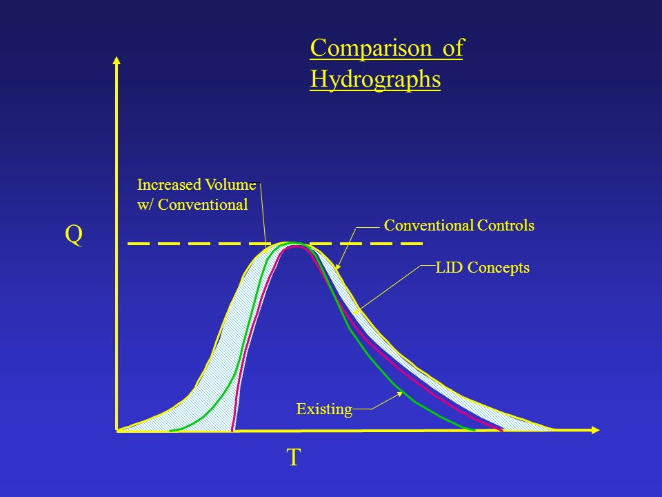 Comparison of Hydrographs