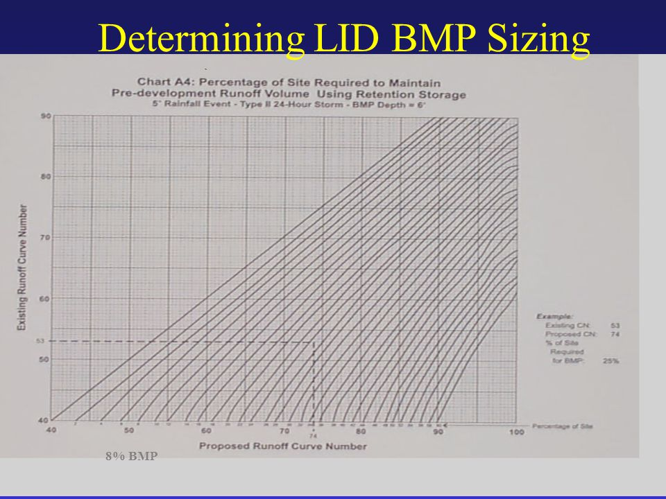 Determining LID BMP Sizing