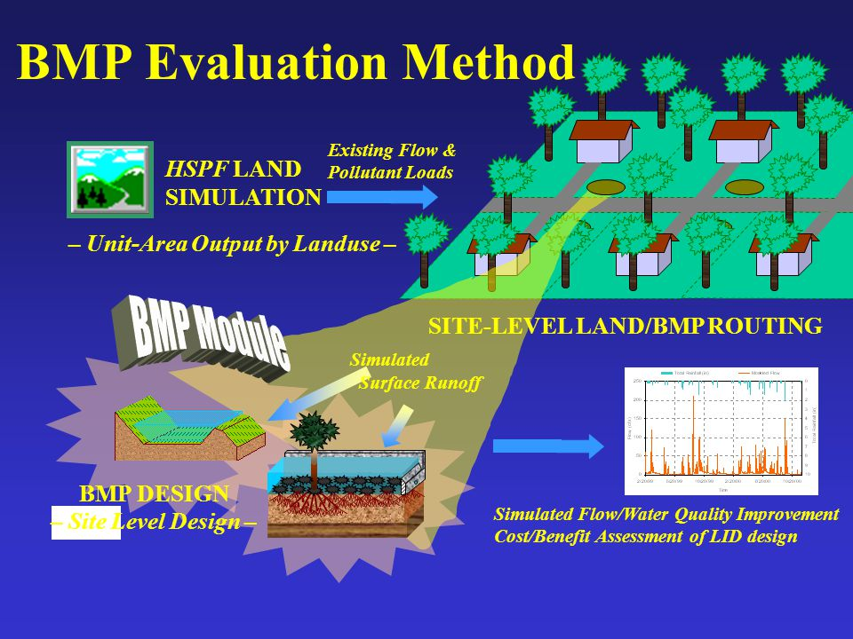 – Unit-Area Output by Landuse – SITE-LEVEL LAND/BMP ROUTING