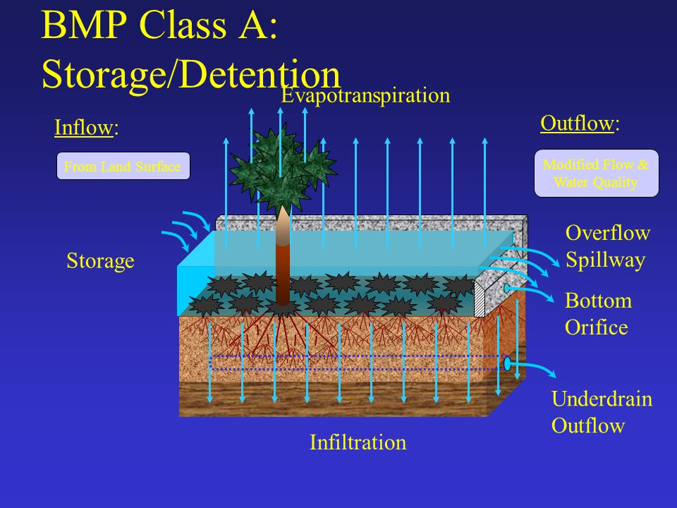 BMP Class A: Storage/Detention