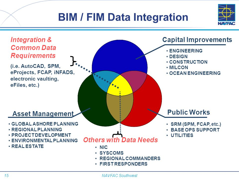 BIM / FIM Data Integration
