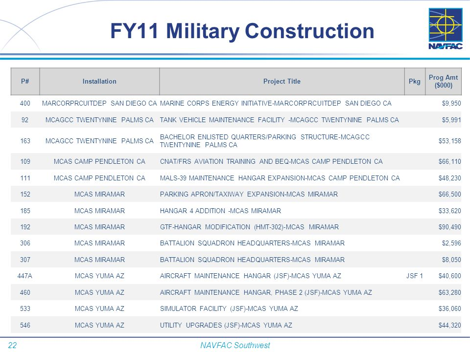 FY11 Military Construction