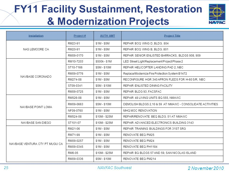 FY11 Facility Sustainment, Restoration & Modernization Projects