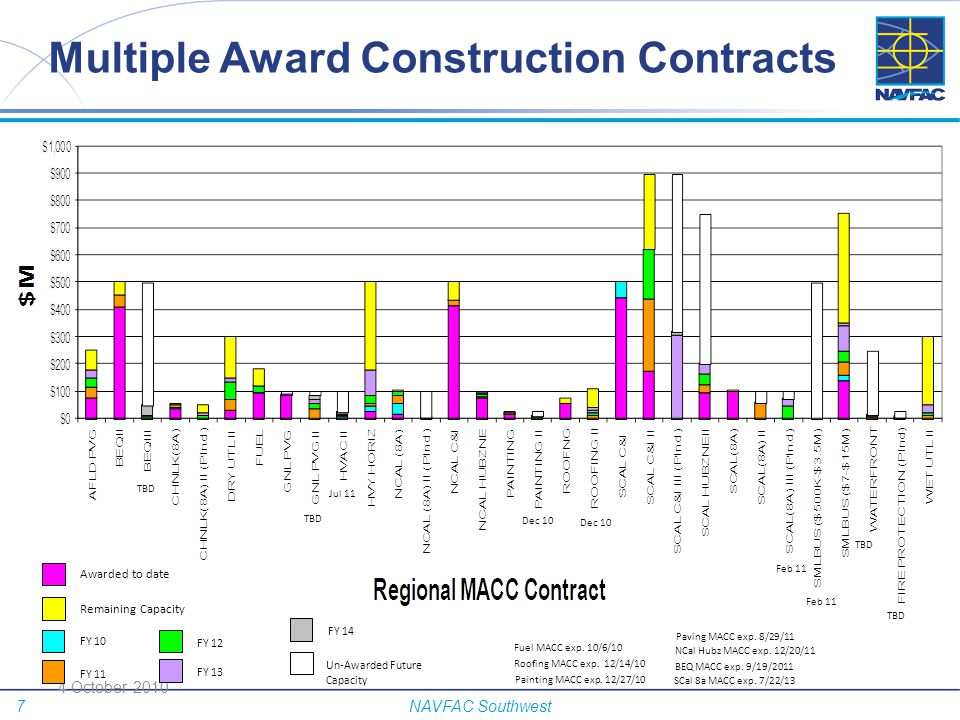 Multiple Award Construction Contracts