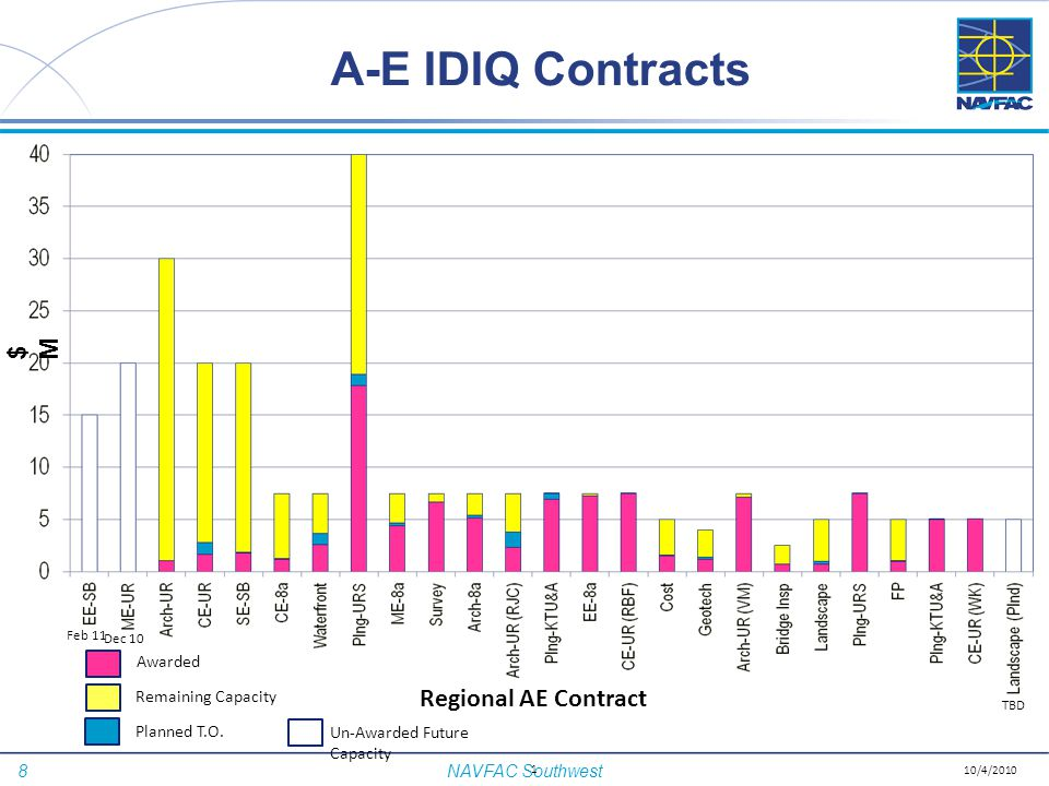 A-E IDIQ Contracts $M Regional AE Contract Awarded Remaining Capacity