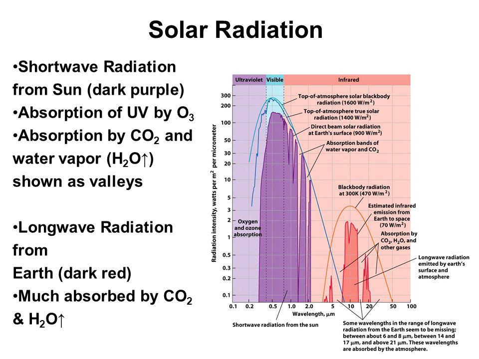 Solar Radiation Shortwave Radiation from Sun (dark purple)