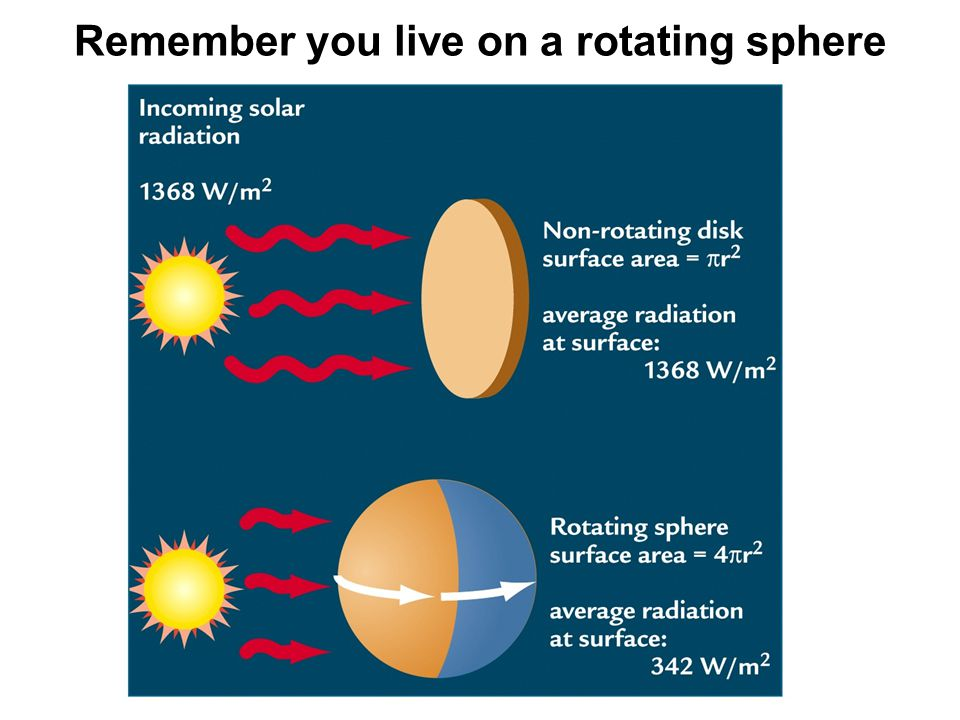 Remember you live on a rotating sphere