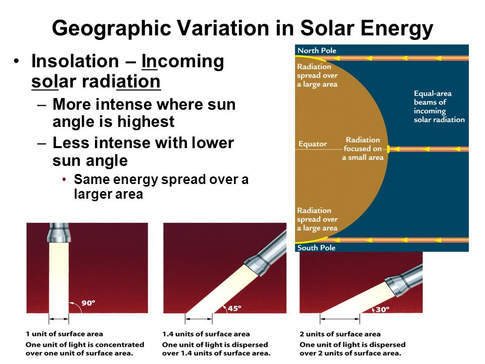 Geographic Variation in Solar Energy