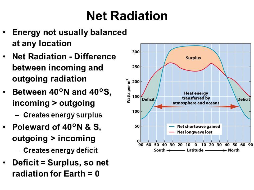 Net Radiation Energy not usually balanced at any location