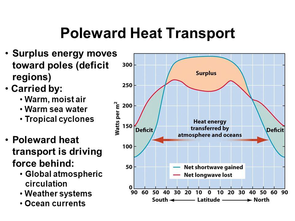 Poleward Heat Transport